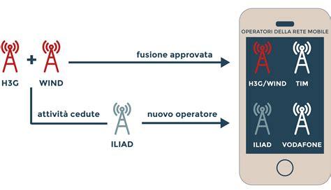 wind mobile italia wind 3 italia fusione ufficiale con l unione delle reti