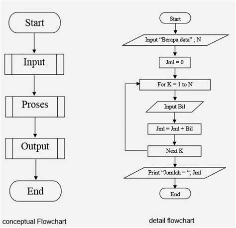 membuat flowchart excel pengertian flowchart it jurnal com