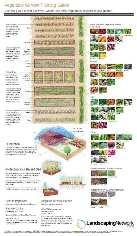 vegetable garden plans zone 7 this handy vegetable garden planning guide from