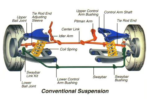 car suspension parts names basic car parts diagram shocks struts joints coil