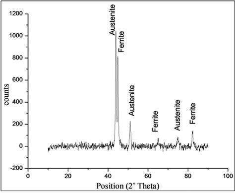 Xrd Pattern Stainless Steel | characterization and corrosion behaviour of selected