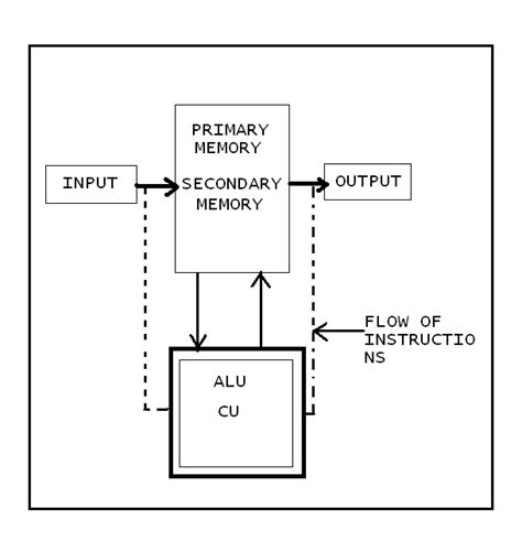 simple block diagram of computer basic block diagram of computer system images