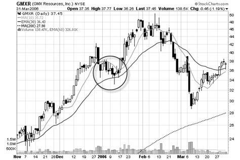 www swing trade stocks com learn 4 profitable chart patterns for swing traders