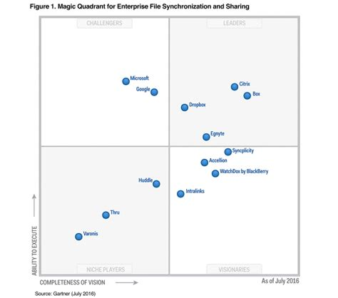 ftp download from dropbox leadersfile dropbox named a leader in 2016 gartner magic quadrant for