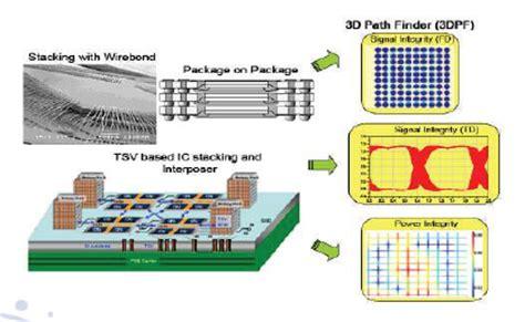 inductor design process inductor design process 28 images e system design