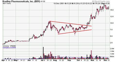 stock breakout pattern leavitt brothers education chart patterns symmetrical