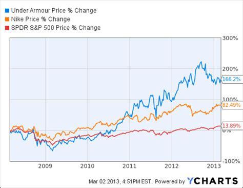 under armoir stock under armour stock analysis an impressive growth stock