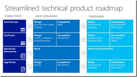 sharepoint conference 2014 wrap up techblurt com