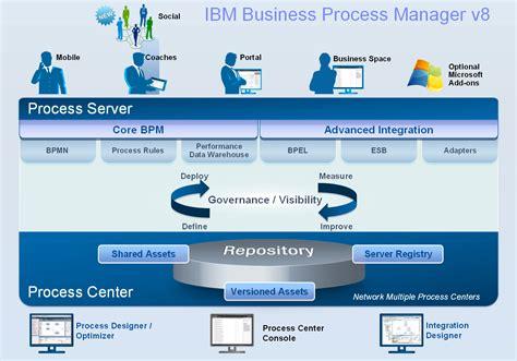 business process management template sle business gest 227 o de processos de neg 243 cio inteligente bpm path