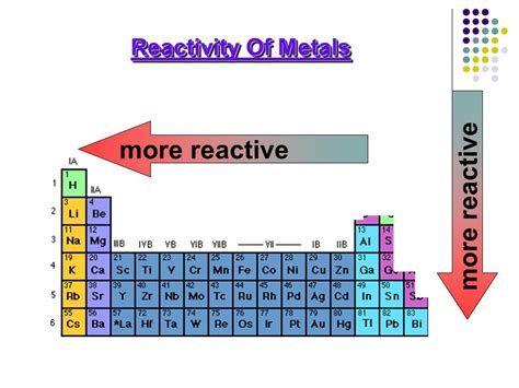 Reactivity Trend Periodic Table by Trends Of Reactivity In The Periodic Table Periodic Table
