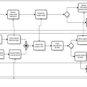 bpmn diagram for hospital bpmn diagram for hospital images how to guide and refrence