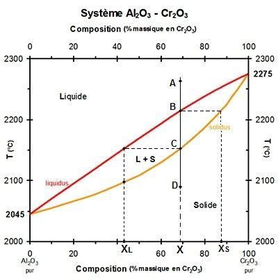 règle des segments inverses diagramme de phase chimie du solide