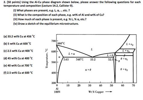 cu al phase diagram 2 50 points using the al cu phase diagram show