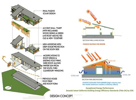 passive solar home design concepts energy saving solar energy household appliances details