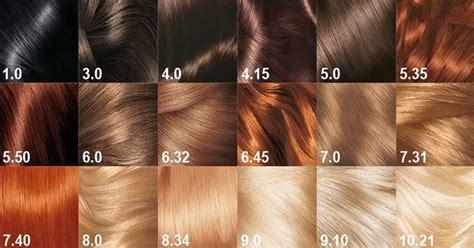Numeros De Tintes Para El Cabello | 191 quieres saber qu 233 dicen los n 250 meros de tinte para cabello