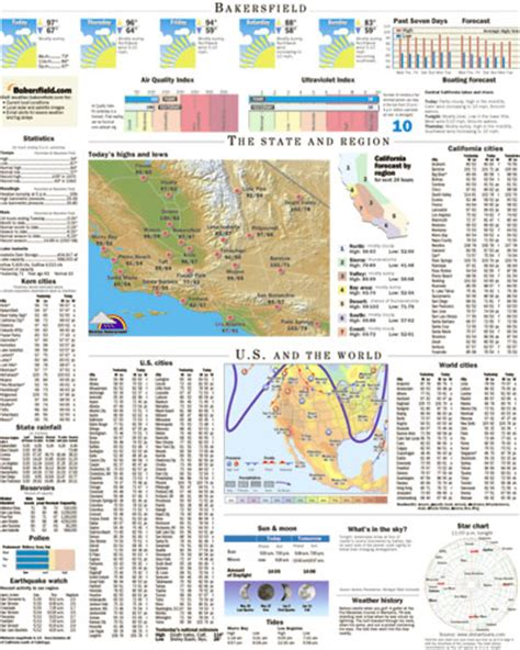 name a section of the newspaper custom weather updates for newspapers weather underground