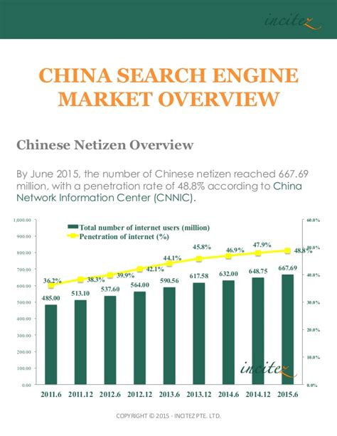 China Search China Search Engine Market Overview 2015
