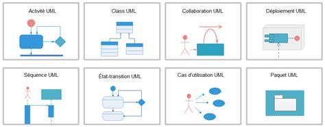 diagramme cas d utilisation uml logiciel de diagramme uml pour mac