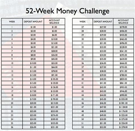52 week money challenge why you should not do the 52 week money challenge their