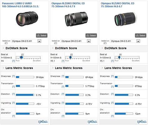 best lenses for olympus em1 best telephoto zoom lenses for the olympus om d e m1 dxomark