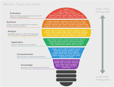 Is S Verb bloom s taxonomy verbs free classroom chart