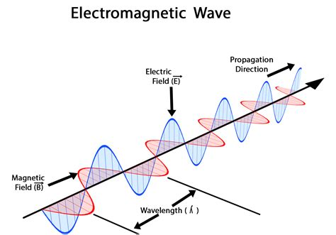 diagram of an electromagnet electromagnetic spectrum with diagram gallery how to