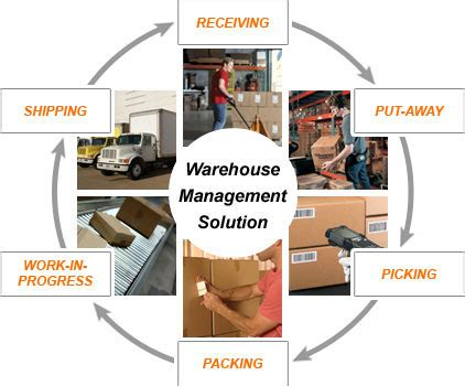 Warehouse Management Solutions Barcodesinc