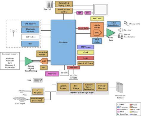 scada architecture diagram scada architecture block diagram
