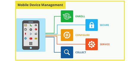 mobile device management mobile device management smart phone management