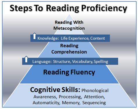 learning faster improving your study techniques books reading skills helped by our programs gemm learning