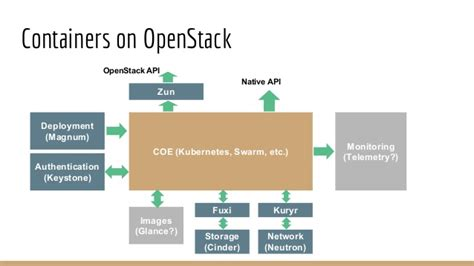 containers in openstack leverage openstack services to make the most of docker kubernetes and mesos books zun presentation openstack barcelona summit