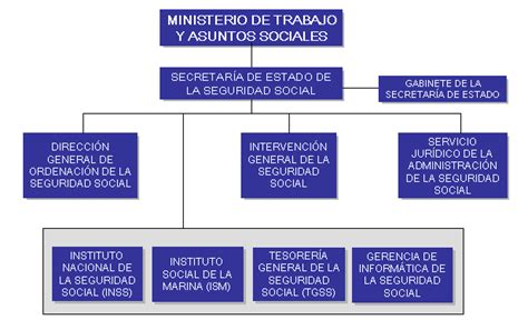 oficina de la tesoreria de la seguridad social abogados especialistas seguridad social