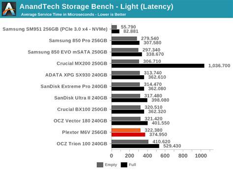 anandtech com bench anandtech storage bench light the plextor m6v 256gb