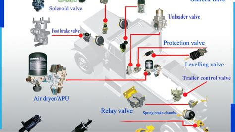 wabco truck air brake valves factory manufacturers suppliers exporters  asia bb portal