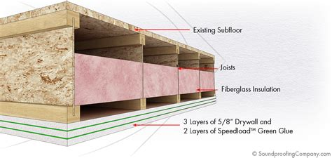 soundproof a ceiling spc solution 1 soundproof ceiling soundproofing company