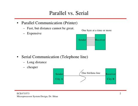 serial communication 8051 serial communication