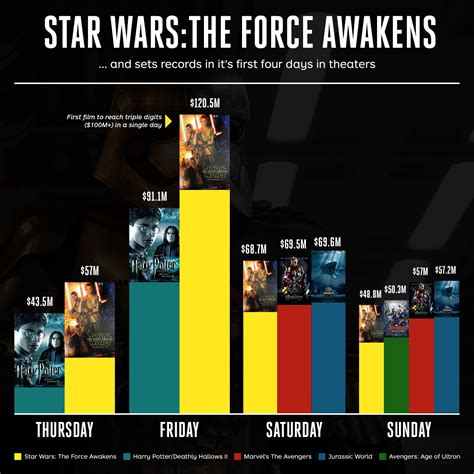 Wars Box Office Sales by Wars Box Office Wars The Awakens Opens