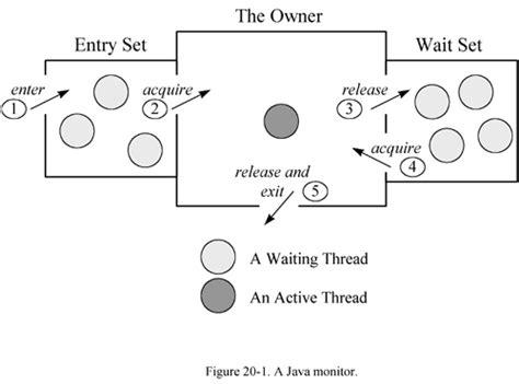 object pool pattern java exle synchronized block in java sle code