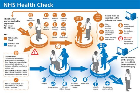 weight management leeds nhs using the world leading nhs health check programme to