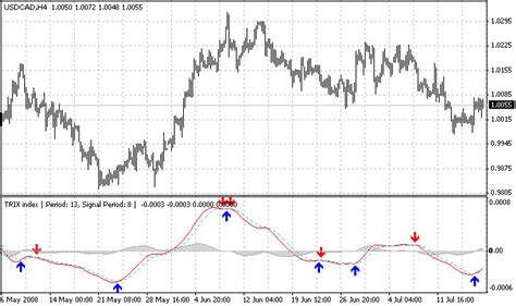 candlestick pattern indicator mq4 free download of the trix ea expert by funyoo for