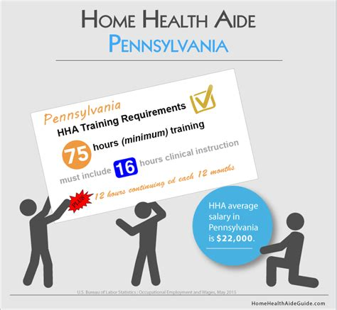 3 ways to be a hha in pennsylvania