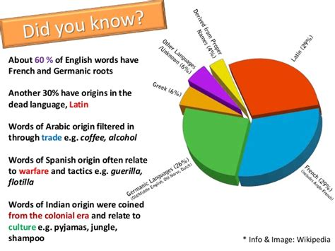 origin of the word a global language