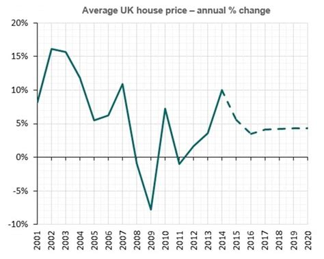 average uk house price to jump by nearly 163 60 000 next