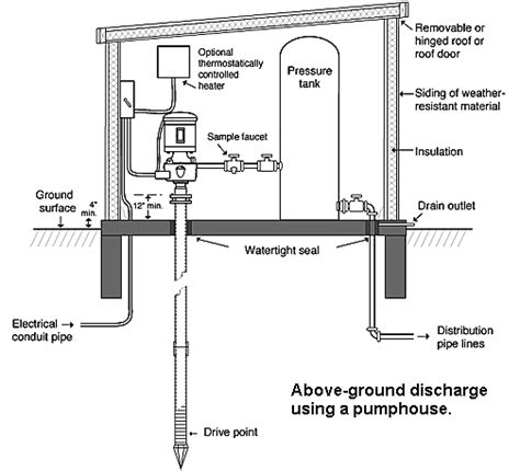water well pump house plans how to build a pump house shed better woodworking ideas