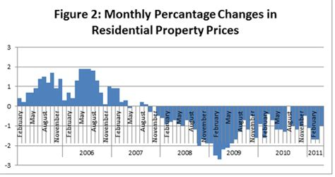 residential property prices continue to fall in april
