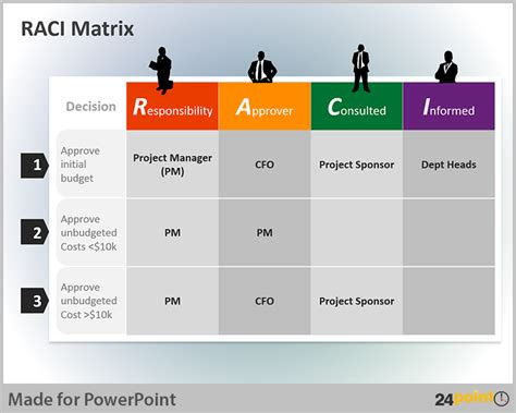 raci powerpoint template tips to use raci matrix in
