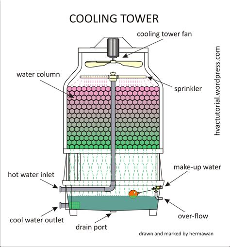 cooling tower system diagram water cooling tower diagram water free engine image for