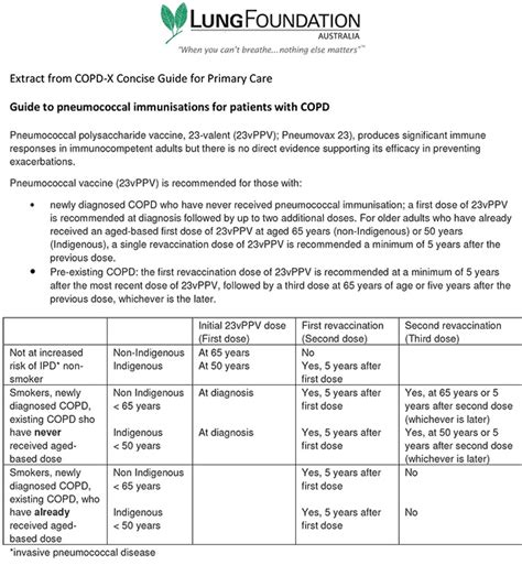 Lung Foundation Australia Primary Care Respiratory Toolkit Pft Interpretation Template
