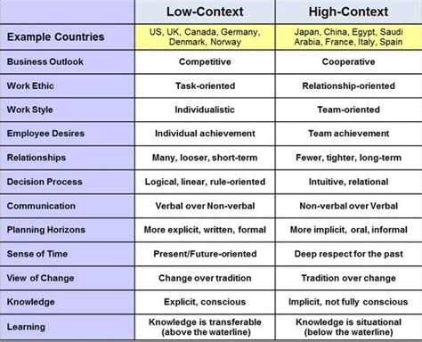 biography in context sign in high context low context in relationship to work styles