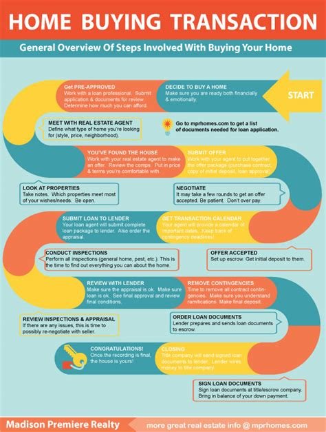 premiere realty infographic home buying process